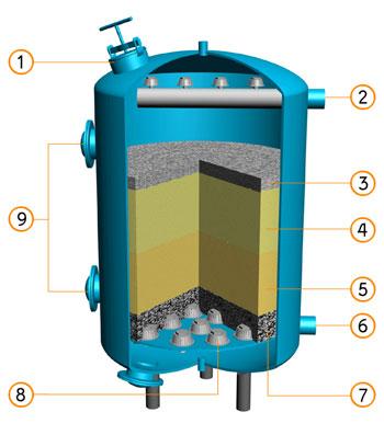 Divaltec filtre sable - Kit filtration eau potable ...